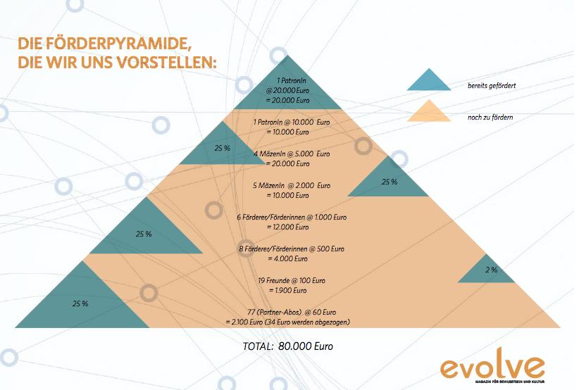 foerderpyramide